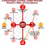 ploetz-web-corruption-cover-up