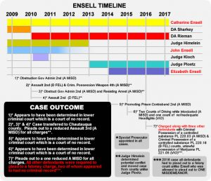 Timeline that shows the illegal and corrupt influence multi-generational nepotism creates in the county . Click to Enlarge.