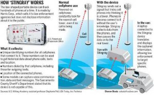 How Stingray and other IMSI Devices Work. Click to enlarge